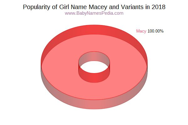 Variant Popularity Chart  for Macey  in 2018