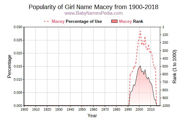 Popularity Trend  for Macey  from 1900 to 2018
