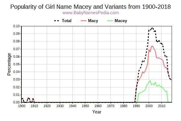 Variant Popularity Trend  for Macey  from 1900 to 2018