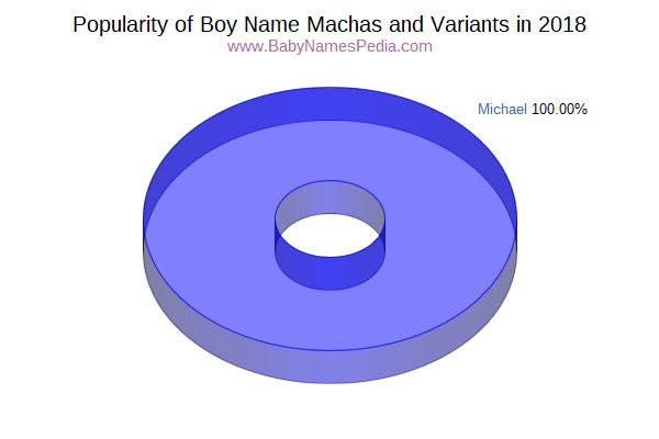 Variant Popularity Chart  for Machas  in 2018