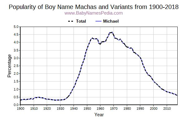 Variant Popularity Trend  for Machas  from 1900 to 2018