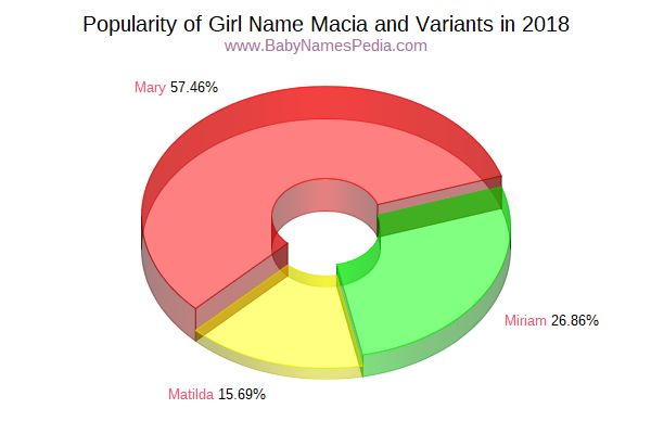 Variant Popularity Chart  for Macia  in 2017