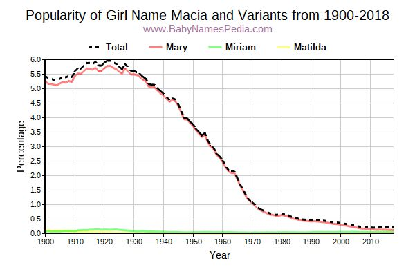 Variant Popularity Trend  for Macia  from 1900 to 2017