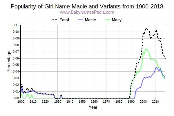 Variant Popularity Trend  for Macie  from 1900 to 2016