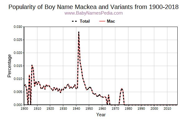 Variant Popularity Trend  for Mackea  from 1900 to 2016