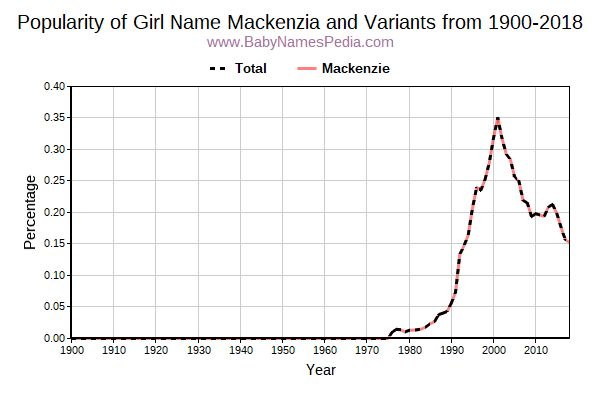 Variant Popularity Trend  for Mackenzia  from 1900 to 2016