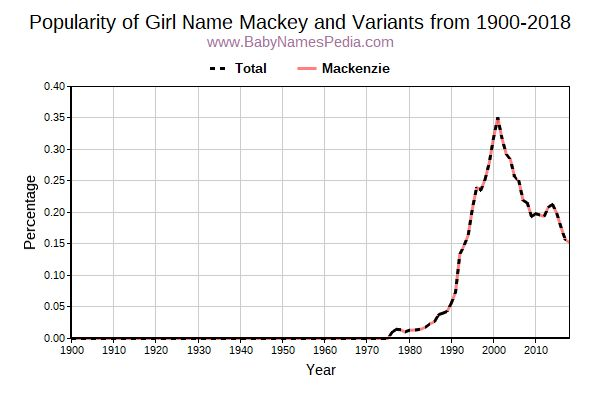 Variant Popularity Trend  for Mackey  from 1900 to 2018