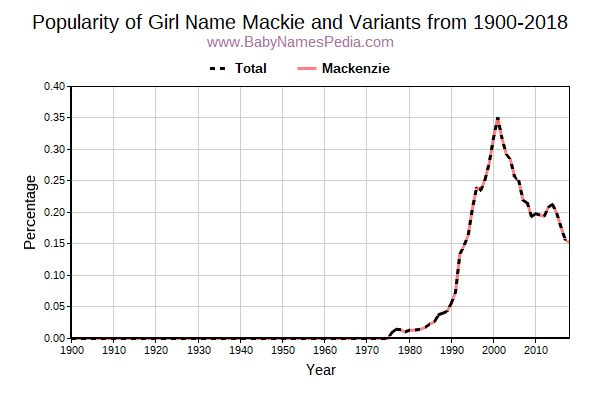Variant Popularity Trend  for Mackie  from 1900 to 2018