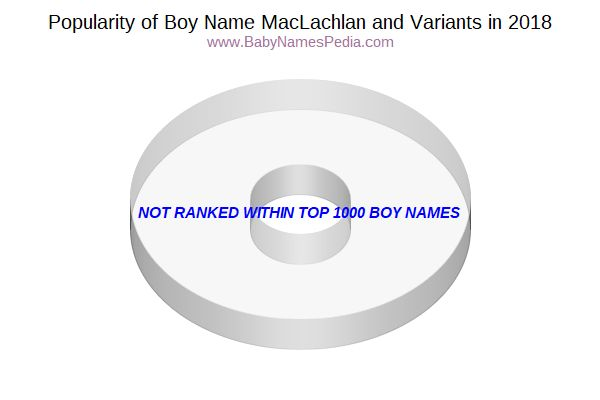 Variant Popularity Chart  for Maclachlan  in 2017