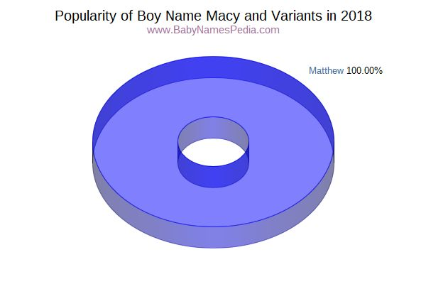 Variant Popularity Chart  for Macy  in 2016