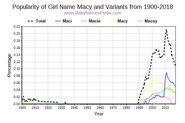 Variant Popularity Trend  for Macy  from 1900 to 2018