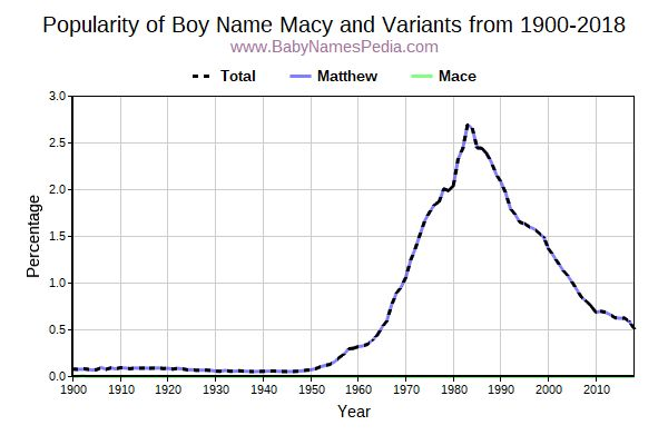Variant Popularity Trend  for Macy  from 1900 to 2016