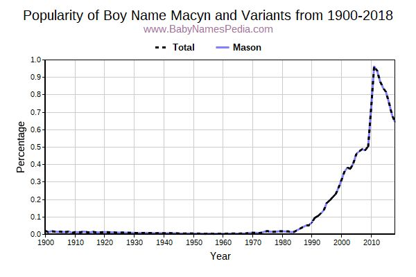Variant Popularity Trend  for Macyn  from 1900 to 2016