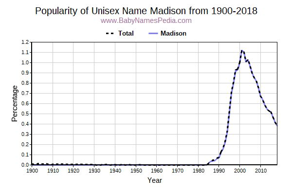 Unisex Popularity Trend  for Madison  from 1900 to 2016