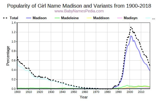Variant Popularity Trend  for Madison  from 1900 to 2016