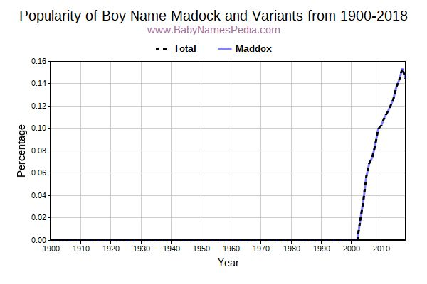 Variant Popularity Trend  for Madock  from 1900 to 2016
