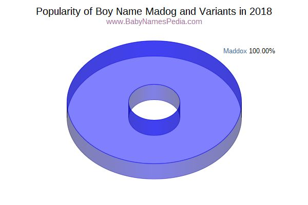 Variant Popularity Chart  for Madog  in 2018