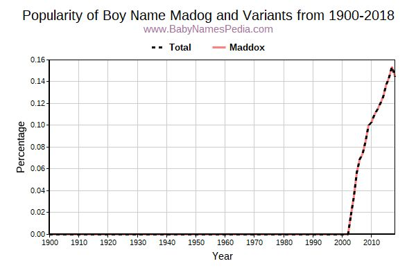 Variant Popularity Trend  for Madog  from 1900 to 2018