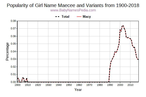 Variant Popularity Trend  for Maecee  from 1900 to 2018