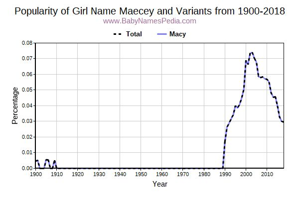 Variant Popularity Trend  for Maecey  from 1900 to 2016