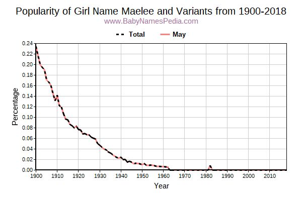 Variant Popularity Trend  for Maelee  from 1900 to 2017