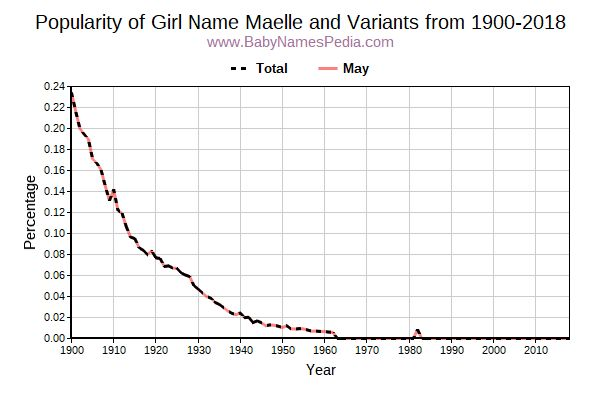 Variant Popularity Trend  for Maelle  from 1900 to 2016