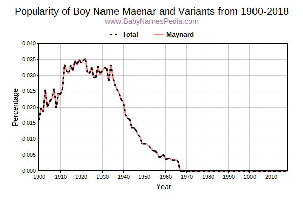 Variant Popularity Trend  for Maenar  from 1900 to 2015