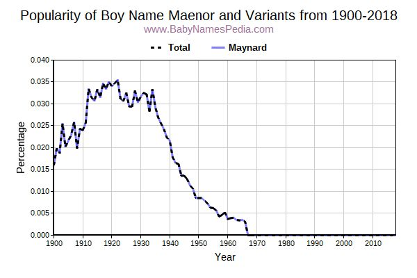 Variant Popularity Trend  for Maenor  from 1900 to 2015