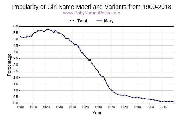 Variant Popularity Trend  for Maeri  from 1900 to 2018