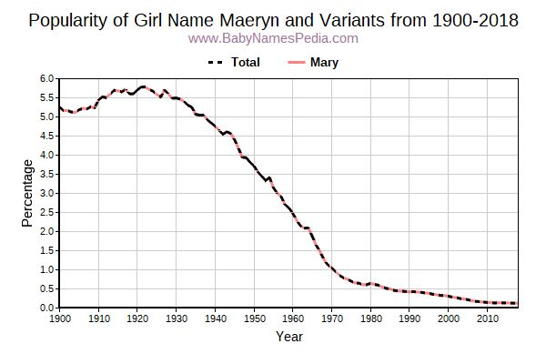 Variant Popularity Trend  for Maeryn  from 1900 to 2017