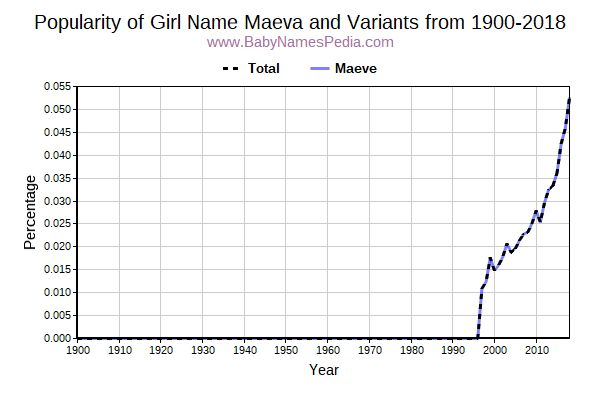 Variant Popularity Trend  for Maeva  from 1900 to 2018