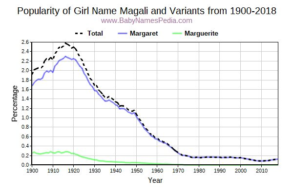 Variant Popularity Trend  for Magali  from 1900 to 2018