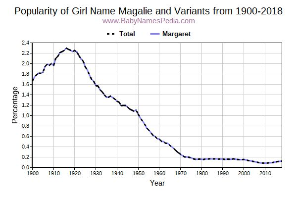 Variant Popularity Trend  for Magalie  from 1900 to 2017