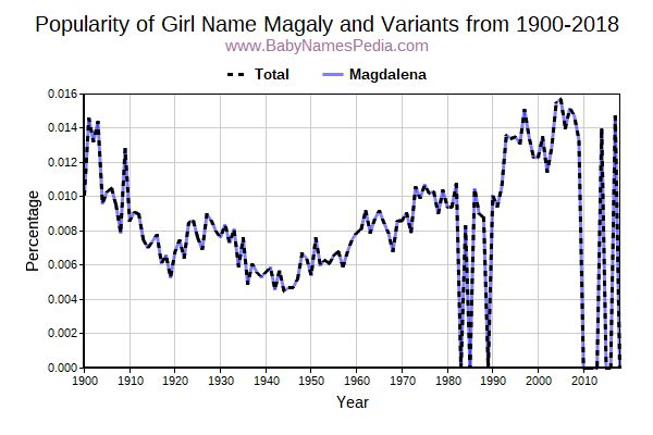 Variant Popularity Trend  for Magaly  from 1900 to 2016