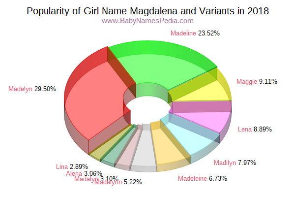 Variant Popularity Chart  for Magdalena  in 2015