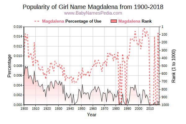 Popularity Trend  for Magdalena  from 1900 to 2015