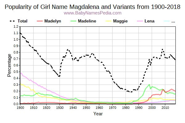 Variant Popularity Trend  for Magdalena  from 1900 to 2015