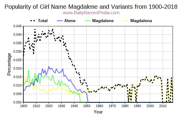 Variant Popularity Trend  for Magdalene  from 1900 to 2015