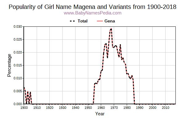 Variant Popularity Trend  for Magena  from 1900 to 2016