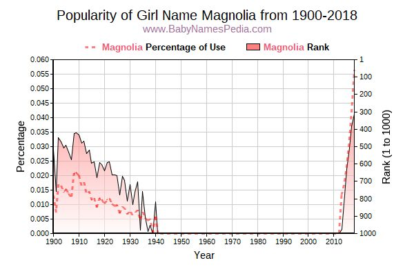 Popularity Trend  for Magnolia  from 1900 to 2018