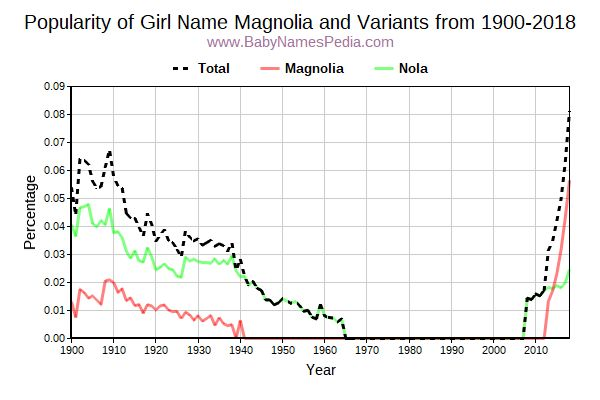 Variant Popularity Trend  for Magnolia  from 1900 to 2018
