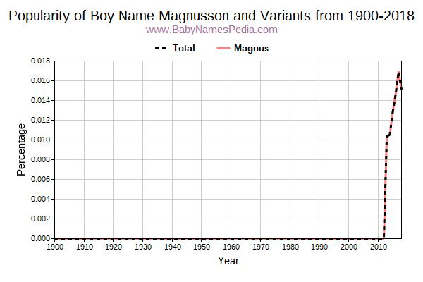 Variant Popularity Trend  for Magnusson  from 1900 to 2017