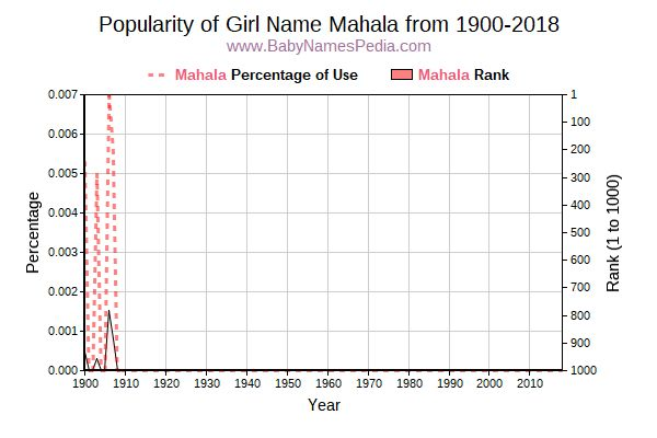 Popularity Trend  for Mahala  from 1900 to 2018
