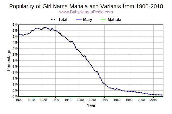 Variant Popularity Trend  for Mahala  from 1900 to 2018