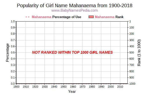 Popularity Trend  for Mahanaema  from 1900 to 2016