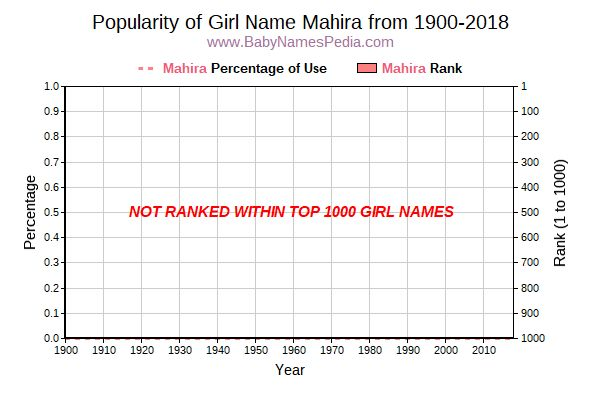 Popularity Trend  for Mahira  from 1900 to 2017