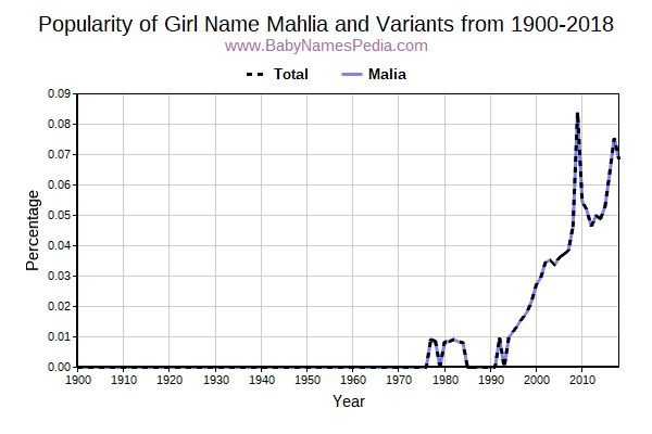Variant Popularity Trend  for Mahlia  from 1900 to 2015