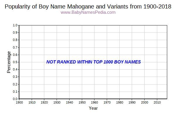 Variant Popularity Trend  for Mahogane  from 1900 to 2017