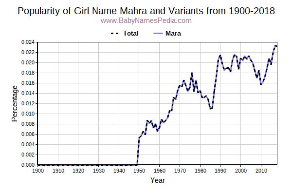 Variant Popularity Trend  for Mahra  from 1900 to 2018