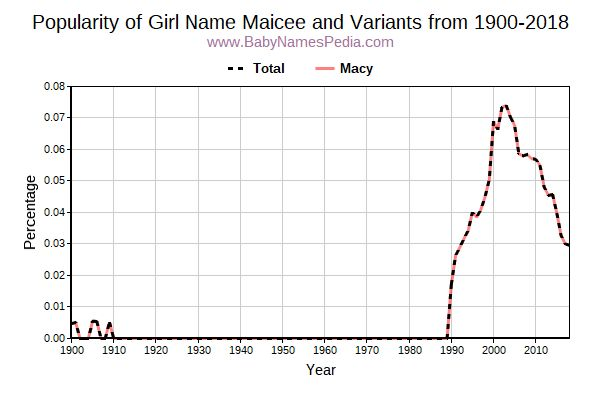 Variant Popularity Trend  for Maicee  from 1900 to 2018